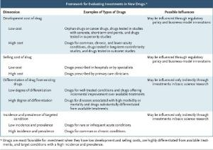 Framework for Evaluating Investments in New Drugs